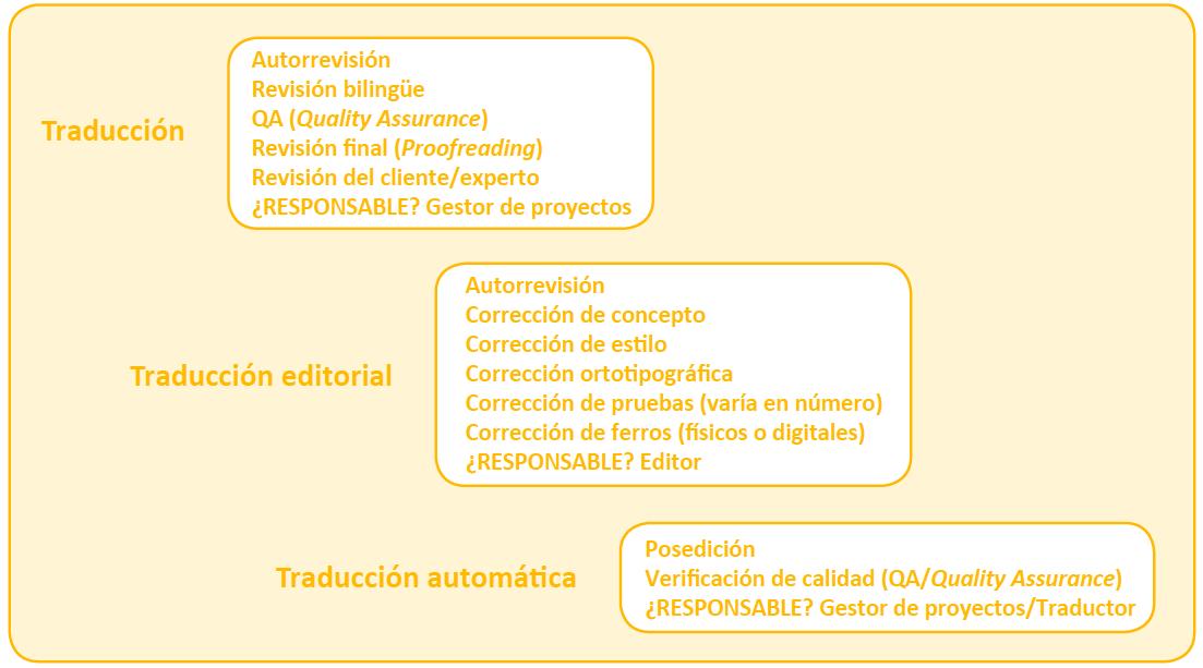 Esquema con los tipos de traducción y revisiones